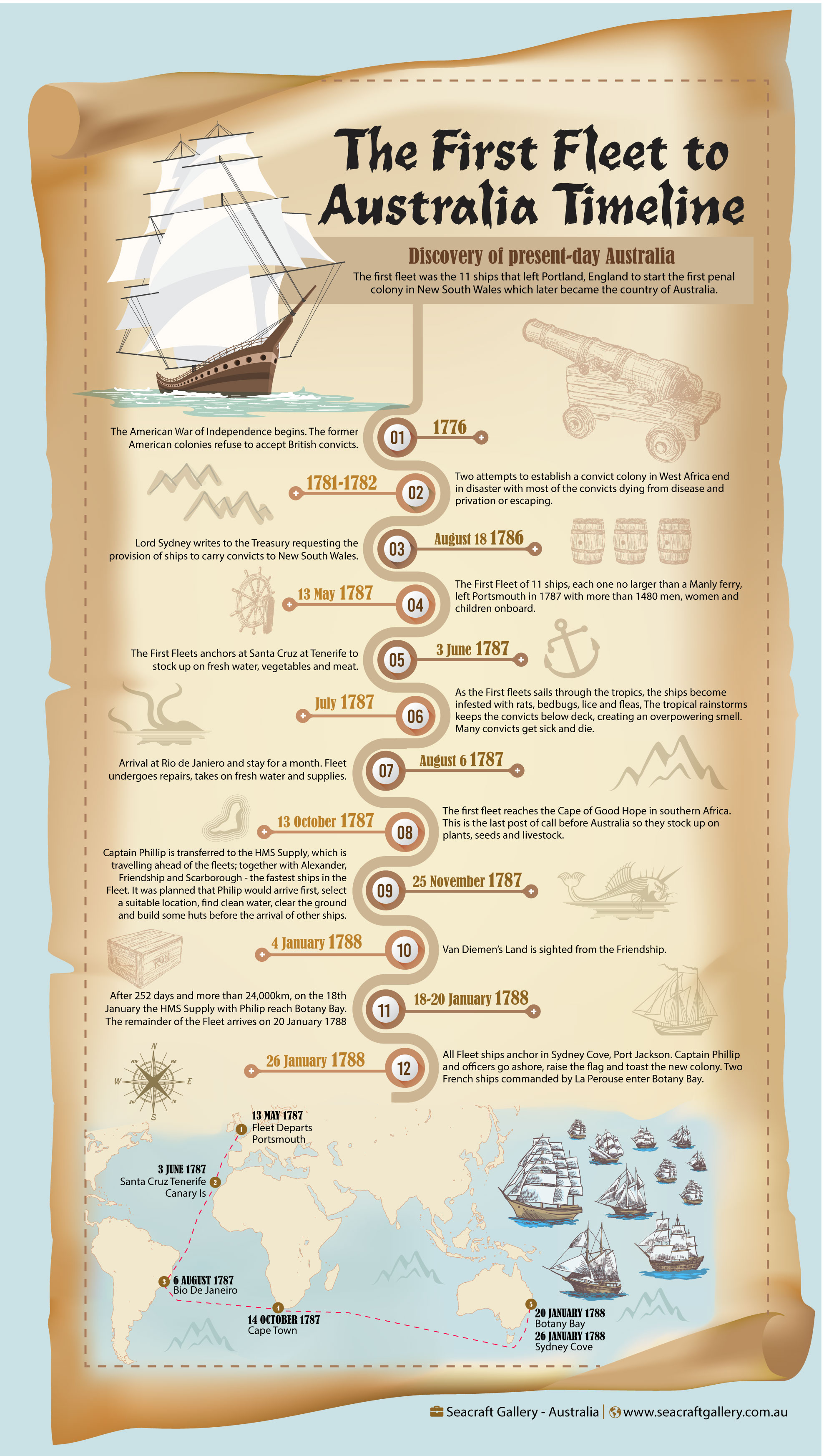 The First Fleet Infographic | Seacraft Gallery